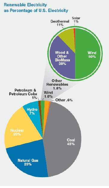 energy sources chart. Chart: American Wind Energy