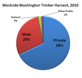 Washington Timber Harvest - 2010