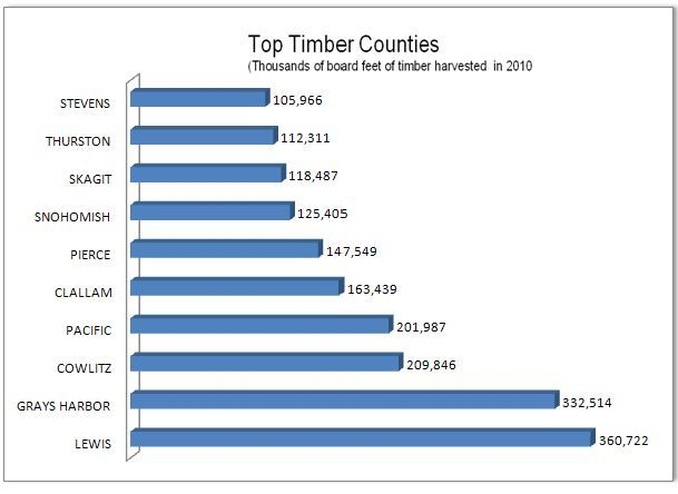 Sawn Timbers Supply In Washington State ~ Timber ear to the ground