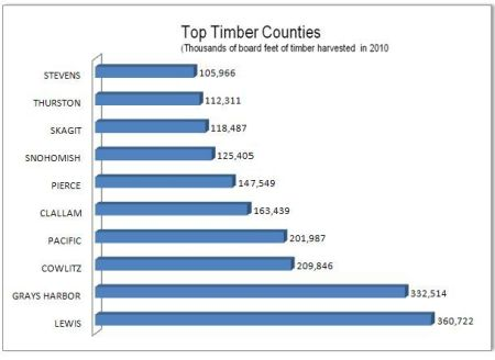 top Washington timber counties in 2010