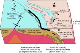 The Cascadia subduction zone (CSZ) at the boundary between the subducting Juan de Fuca plate and the North American plate.