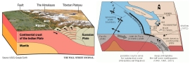This Wall Street Journal image of the collision between the Indian Plate and the Eurasian Plate at Tibet shows the similarities the subduction zone has to the Cascadia subduction zone off Washington's coast.