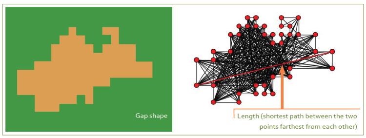 Determining gap length.